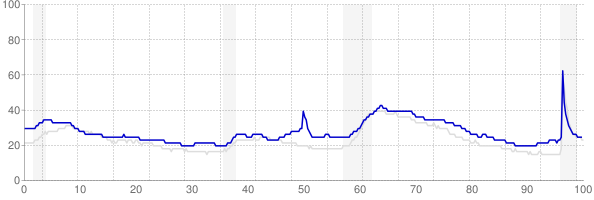 Mississippi monthly unemployment rate chart from 1990 to May 2021